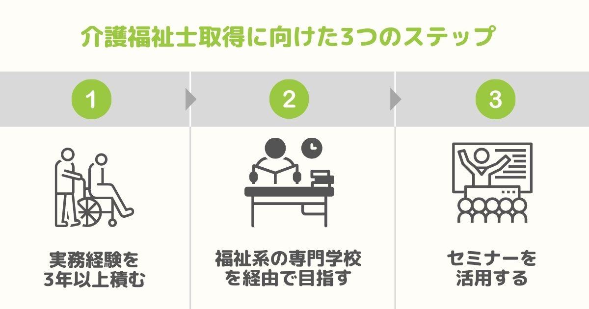 介護士が介護福祉士の資格を取得する方法
